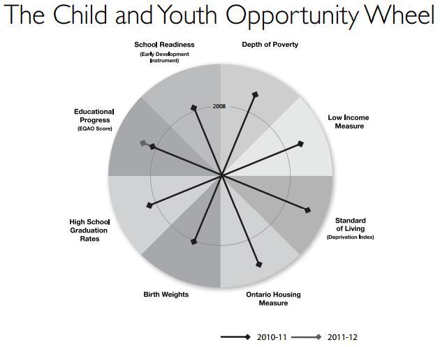 Opportunity Wheel