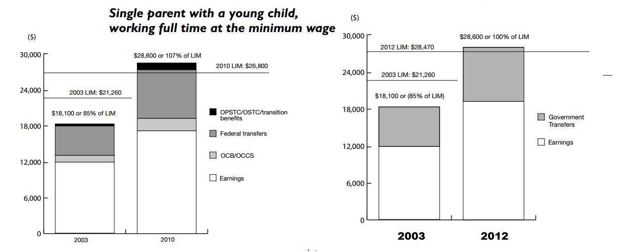 Wage Comparator