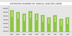 Number of shelter users