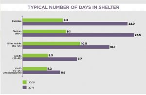 Shelter length of stay
