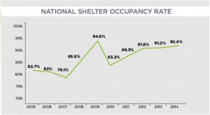Shelter occupany rates